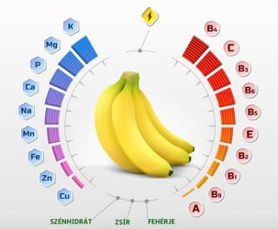 Mit tartalmaz napi 1 banán?